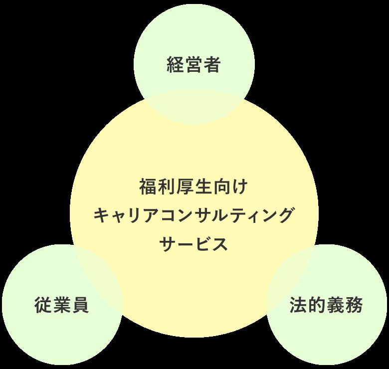 福利厚生向けキャリアコンサルティングサービス